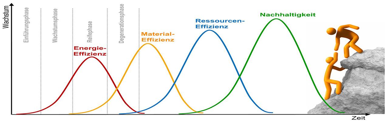 Energie - Material - Ressourcen - Nachhaltigkeit