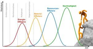 Energieefiziezzyklus