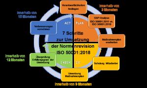 Umsetzung Normenrevision 7 Schritte
