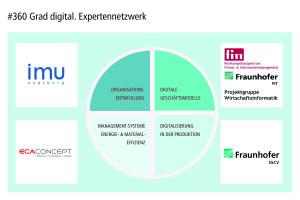 Mit den Partnern des #360 Grad digital. Expertennetzwerks bekommen Unternehmen die Chance, ihre Projekte im Bereich Digitalisierung effektiv voranzutreiben und für weitere Bereiche im Unternehmen zu nutzen.